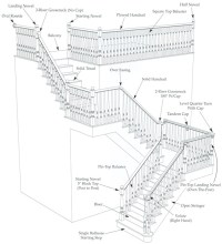 Stair Parts - Staircase Components - Stair Definitions