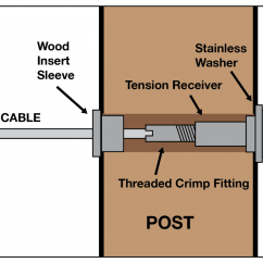Stair Railing Parts Diagram Define Electrical Wiring Diy Cable Deck For A Wood Post Stairsupplies