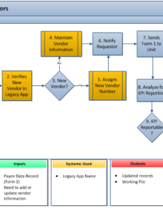 Example bpm for  vendor management process also as is business model rh stakeholdermap