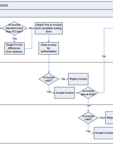 Image of  flowchart for an invoice matching process also rh stakeholdermap
