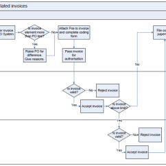 Sample Visio Process Flow Diagram Dish Network Installation Invoice Flowchart