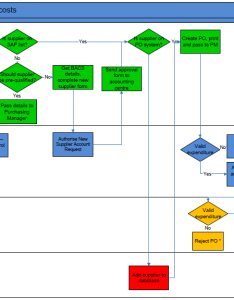 also flow charts download examples in visio  pdf rh stakeholdermap