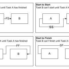 Types Of Network Diagrams In Project Management 3 Way Switch Wiring Diagram Australia Precedence How To Create A Task Dependency Planning