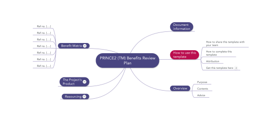 small resolution of prince2 benefits review plan mindmap