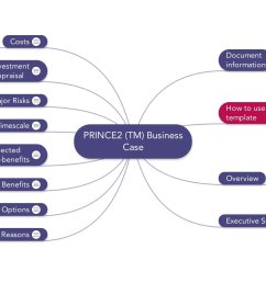 prince2 templates mind maps word excel and pdf business case prince2 process flow diagram  [ 2332 x 1200 Pixel ]