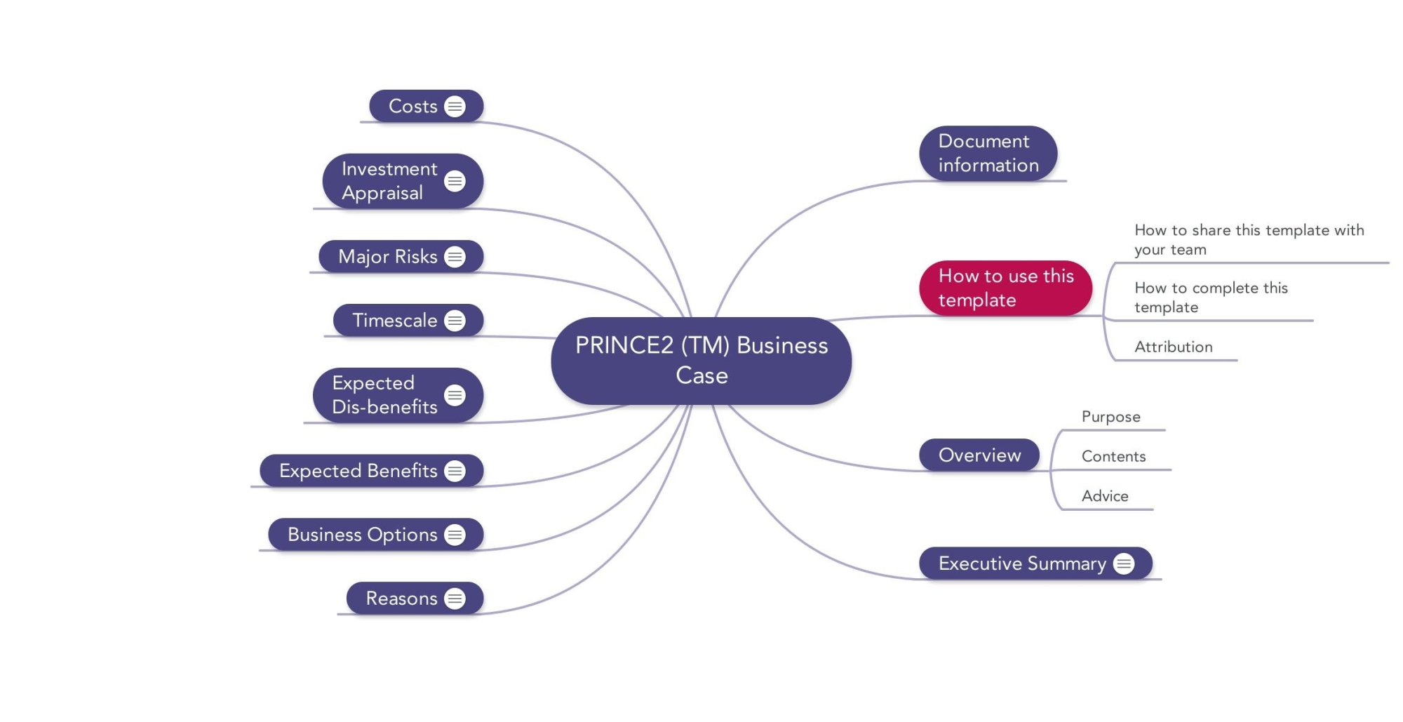 hight resolution of prince2 templates mind maps word excel and pdf business case prince2 process flow diagram