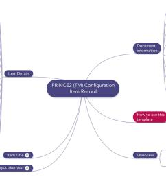 prince2 mindmap configuration item record template [ 2424 x 1446 Pixel ]