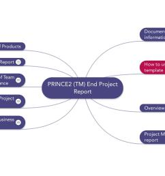 image of prince2 mindmap end project report template [ 2388 x 1200 Pixel ]