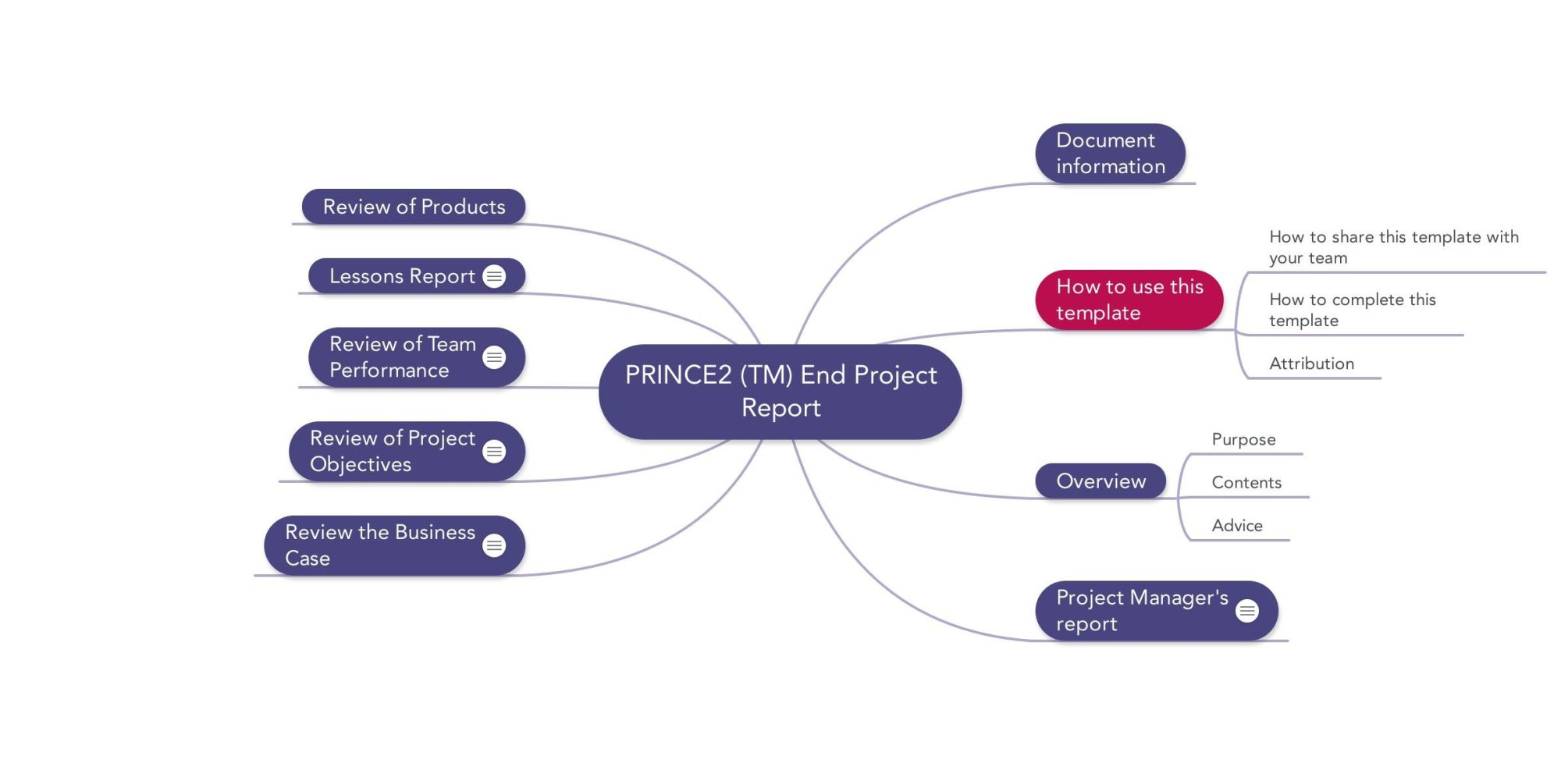hight resolution of image of prince2 mindmap end project report template