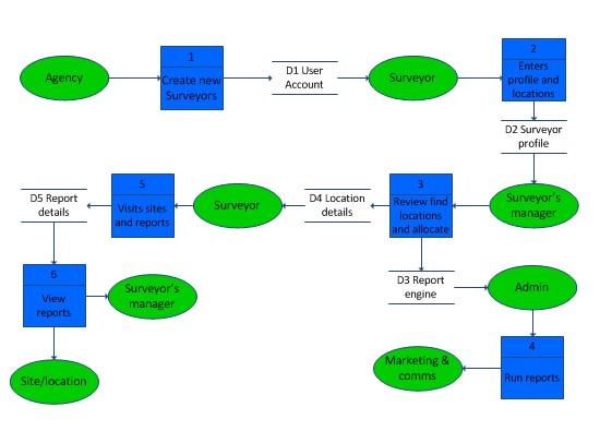 how to use data flow diagram danfoss fridge thermostat wiring level 1