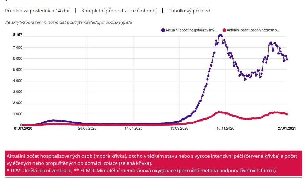 Množství hospitalizovaných s covidem prudce klesá, což je v rozporu se zpřísňováním restrikcí.