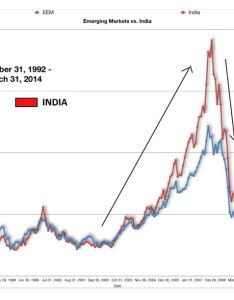 The chart below is  year of msci india  emerging market index from to also indian stock secret revealed stallionasset rh