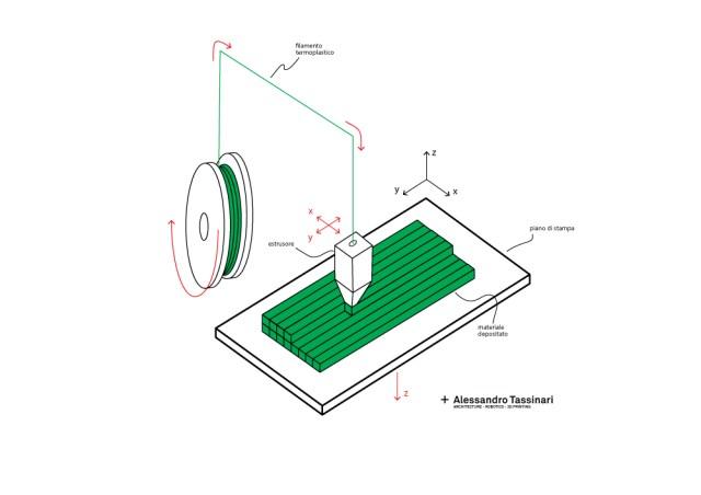 stampa-3d-fdm-schema-funzionamento