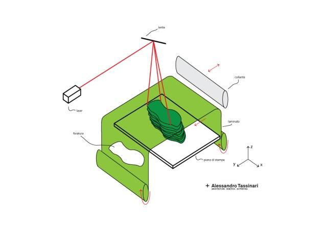 stampa-3d-lom-schema-funzionamento