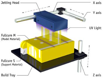 Stratasys stampanti 3D multi-materiale Polyjet