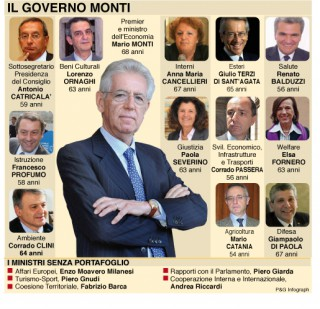https://i0.wp.com/www.stampalibera.com/wp-content/uploads/2012/04/http-www.oggi_.it-attualita-files-2011-11-governo_monti-320x309.jpg