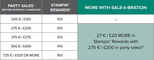Stampin Rewards tijdens SAB 2019