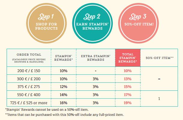 Stamp with Sarah Stampin Rewards Chart Extra!