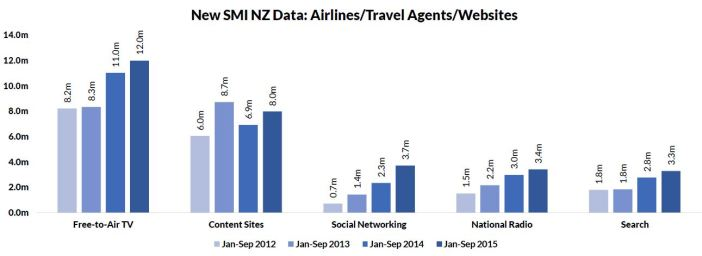 , SMI's Expanded NZ Product Category Ad Spend Data