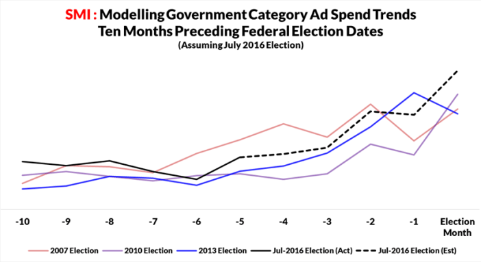 , Does Strong Government Spending Indicate Early 2016 Election?