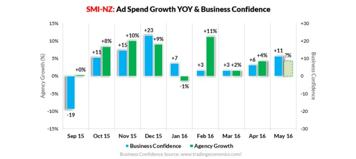 , NZ Ad Market Maintains Momentum in April