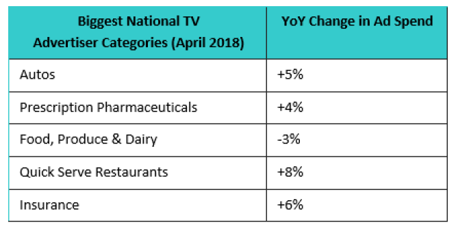 , National TV Jumps 4% in April