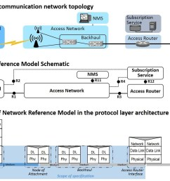 mapping of the network reference model to real topologies and its relation [ 1372 x 1009 Pixel ]