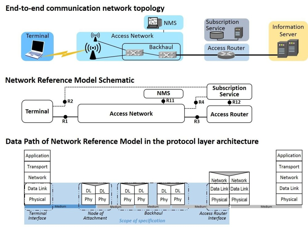 medium resolution of mapping of the network reference model to real topologies and its relation