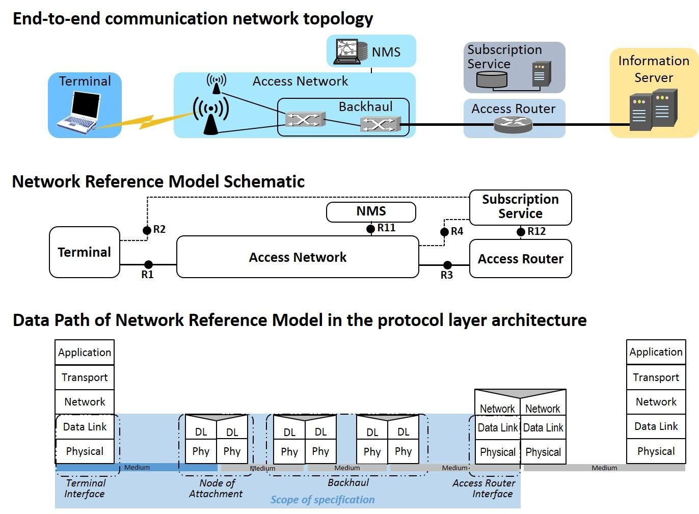hight resolution of mapping of the network reference model to real topologies and its relation