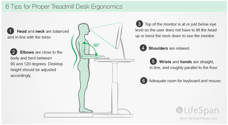 Desk Ergonomics for TreadmillStanding Desks