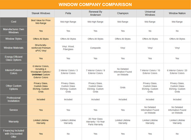 Image Result For Top Replacement Windows