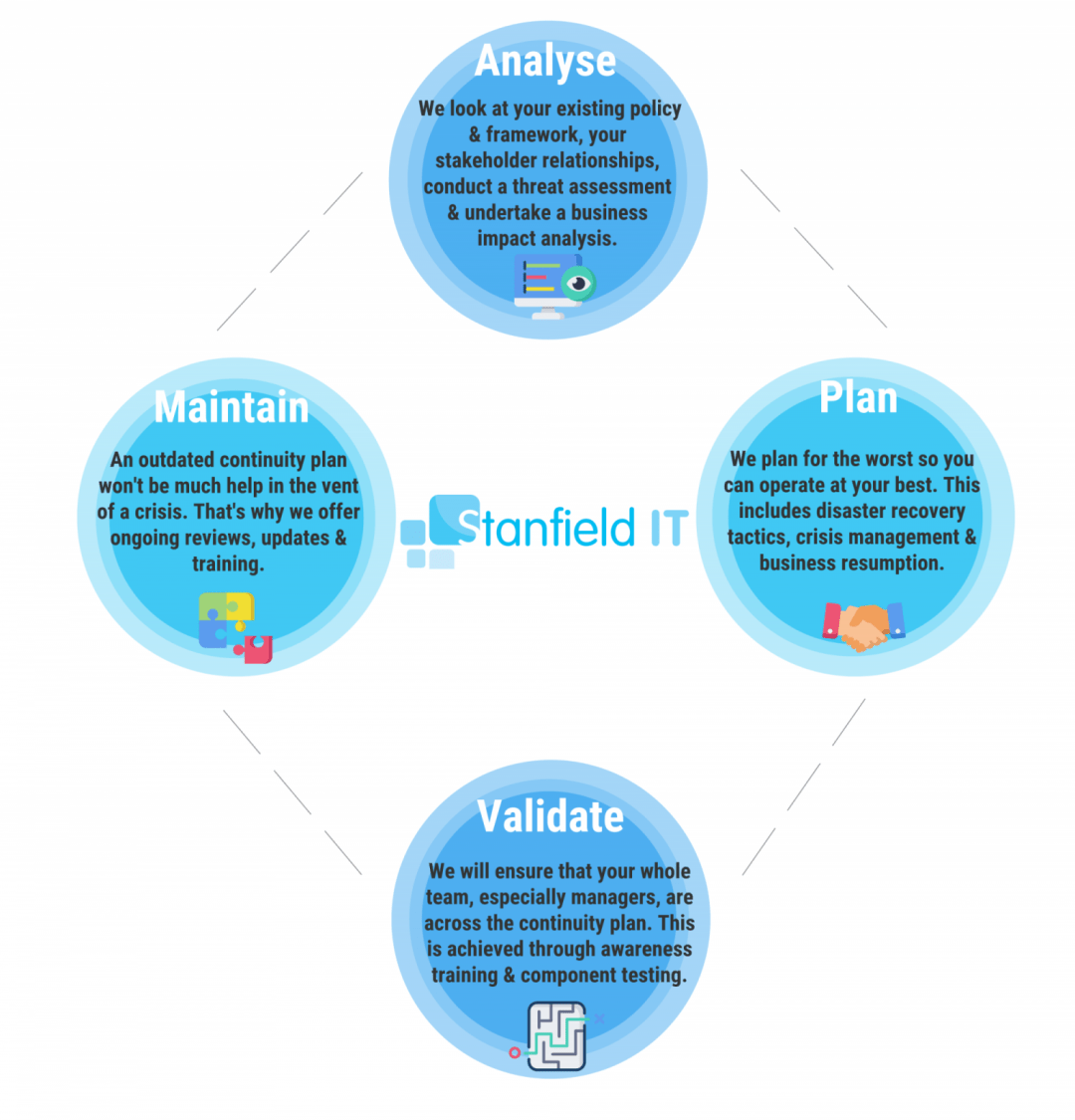 Business Continuity Planning Services