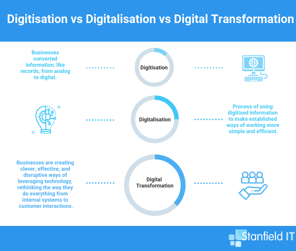 Digital-transformation-of-business