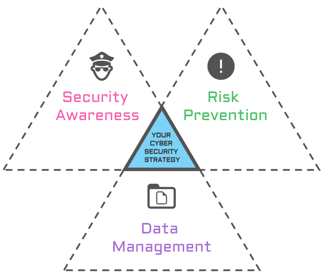 cyber security strategy