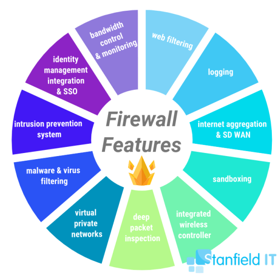 firewall features