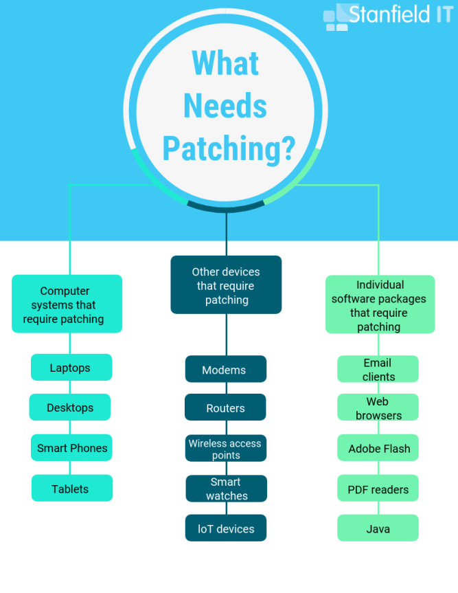 what needs patching