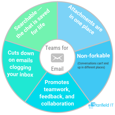teams for email