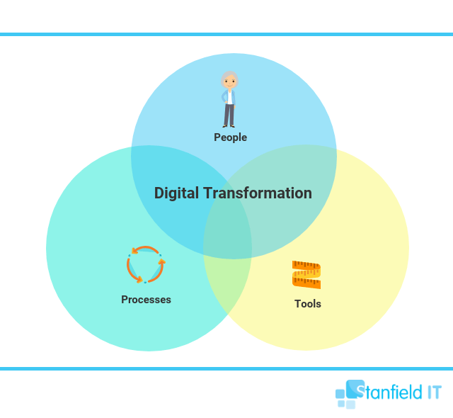 what is digital transformation