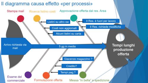 small resolution of qualit u00e0 del prodotto e del processo star t simochromis diagramma diagramma box