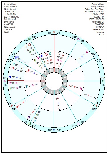 January 2018 – Page 2 – Astroinform with Marjorie Orr