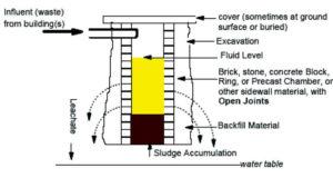 EPA IMAGE                                 A cesspool diagram.