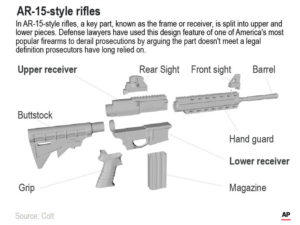 ASSOCIATED PRESS                                 In AR-15s and similar guns, the piece, known as the frame or receiver, that federal regulation says is considered a firearm by itself is split into upper and lower pieces.