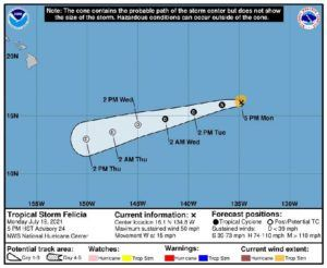 COURTESY NATIONAL HURRICANE CENTER                                 As of 4:45 p.m. today, Felicia is approximately 1,355 miles east of Hilo and moving westward near 15 mph, with maximum sustained winds of 50 mph and higher gusts.