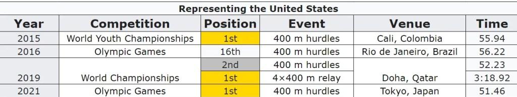 Record International Championship