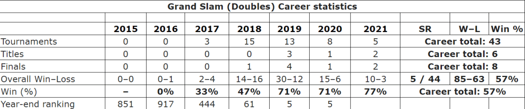 Grand Slam Doubles Career Stats