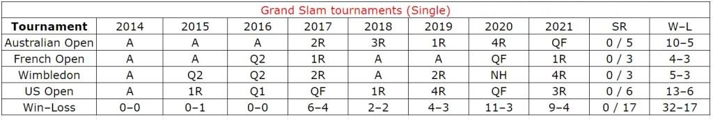 Andrey Rublev grand slam single stats