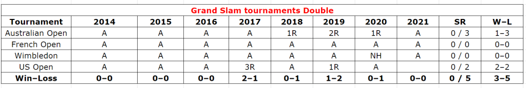Andrey Rublev grand slam double stats