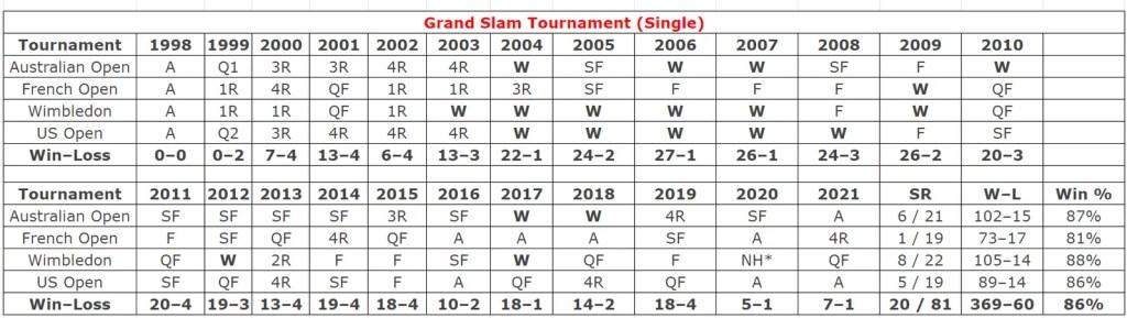 Roger Federer Grand Salm Tournament Single Stats
