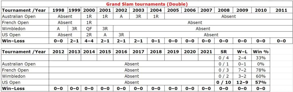 Roger Federer Grand Slam Double Stats