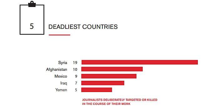 74 jurnalişti ucişi în 2016 (Reportéres sans Frontiéres)
